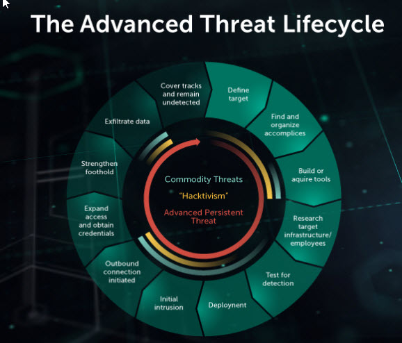 content/en-in/images/repository/isc/2018-images/5-warning-signs-of-advanced-persistent-threat.jpg