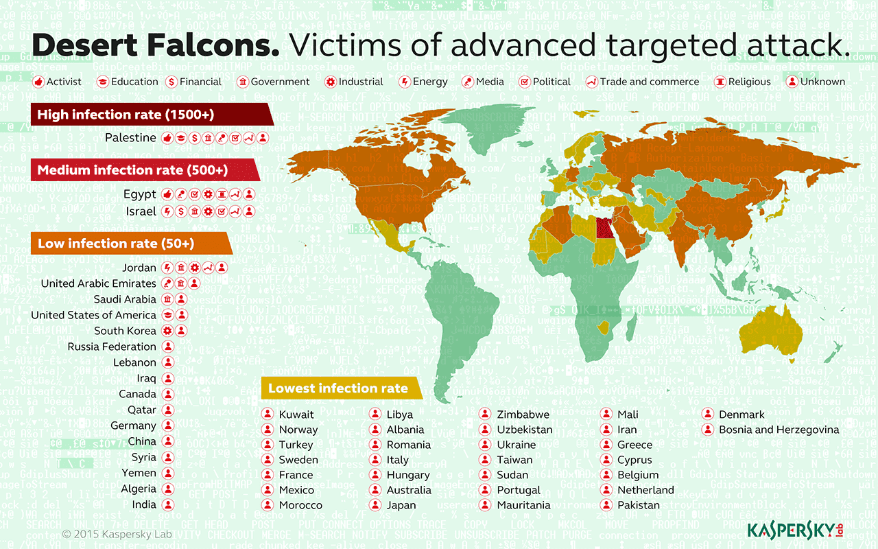 Infographic: Desert Falcons: Arabic Cyberspies Expand Their Hunt for Digital Secrets