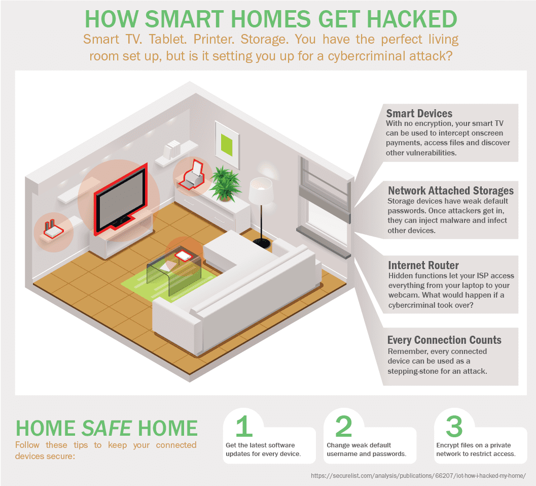 Infographic: How Smart Homes Get Hacked