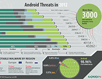 content/en-in/images/repository/isc/Kaspersky-Lab-Infographics-Android-Threats-in-2012-thumbnail.jpg