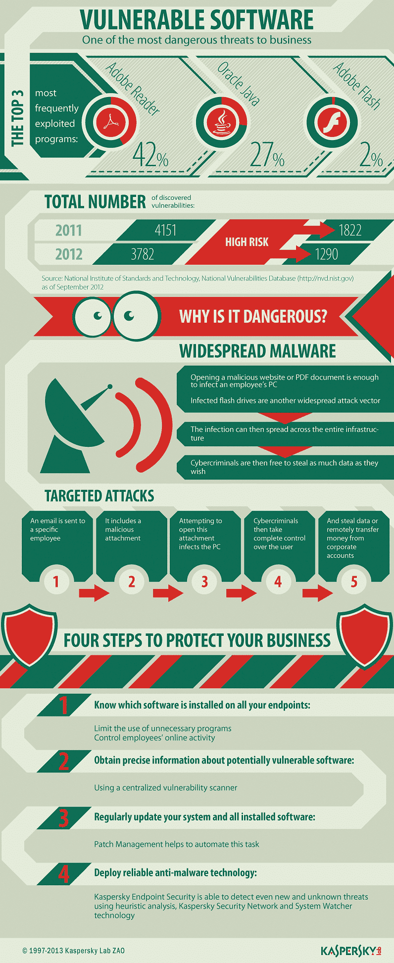 Vulnerable Software Infographic