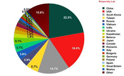 Distribution of Sources of Spam by Country