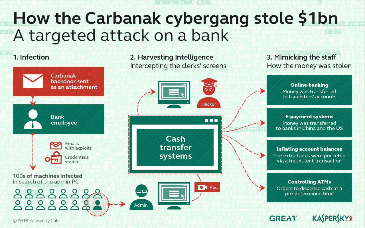Infographic: Banks Face Massive Losses From Carbanak Attacks