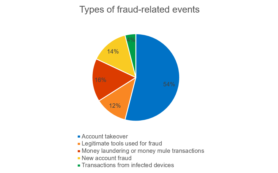 types-of-fraud-related-events.png