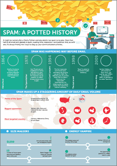 Spam history infographic